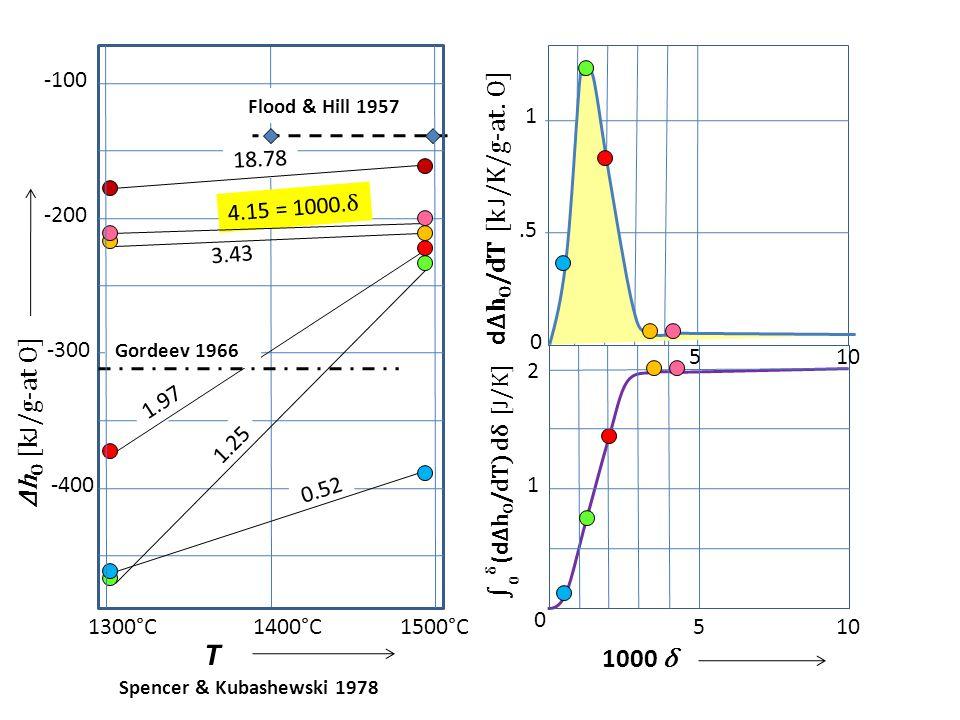 T dΔhO/dT [k J/K/g-at. O] ΔhO [kJ/g-at O] 1000 δ -100 1 18.78